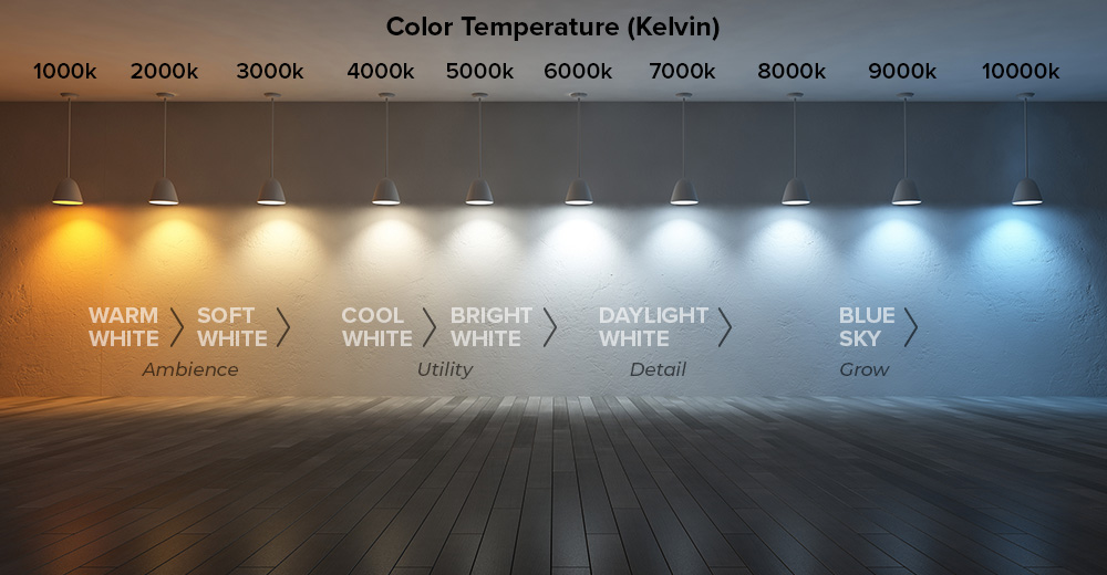 Illustration of color produced by varying color temperatures